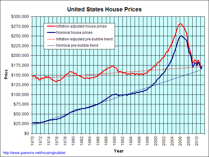 US House Prices 1970-2011