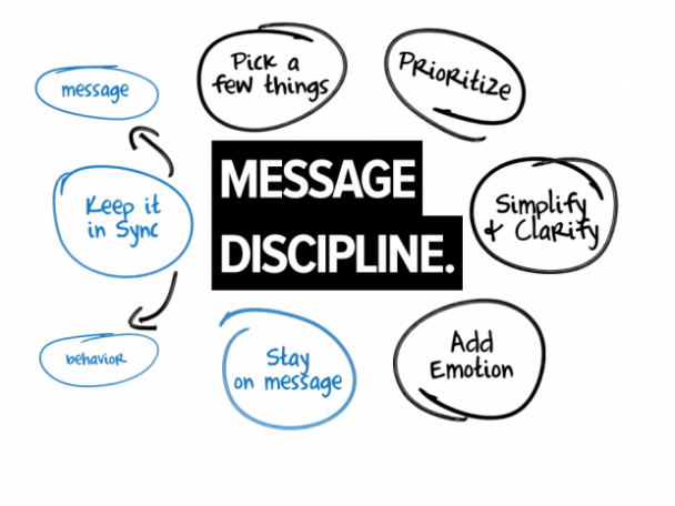 powerpoint-message-discipline-5-keys1-e1415372406213