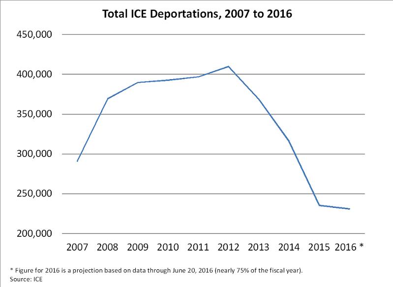 Deport 4